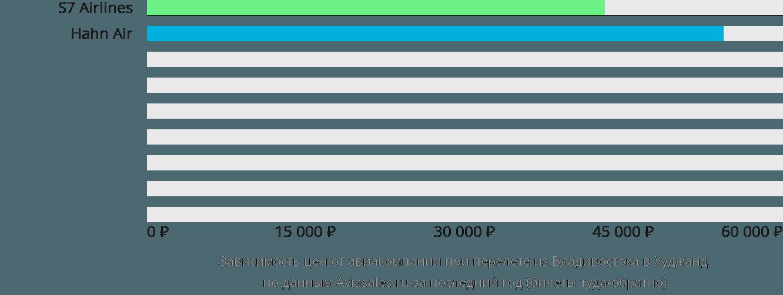 Динамика цен в зависимости от авиакомпании, совершающей перелет из Владивостока в Худжанд
