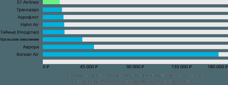 Динамика цен в зависимости от авиакомпании, совершающей перелет из Владивостока в Москву