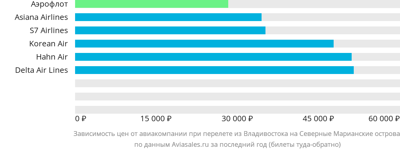 Динамика цен в зависимости от авиакомпании, совершающей перелет из Владивостока на Северные Марианские острова
