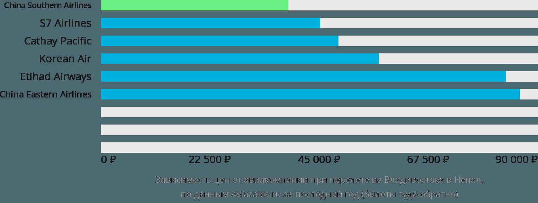Динамика цен в зависимости от авиакомпании, совершающей перелет из Владивостока в Непал