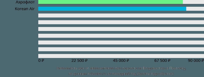 Динамика цен в зависимости от авиакомпании, совершающей перелет из Владивостока в Портленд