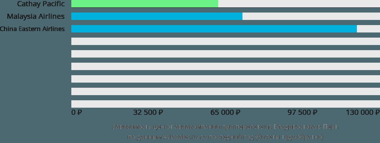 Динамика цен в зависимости от авиакомпании, совершающей перелет из Владивостока в Перт