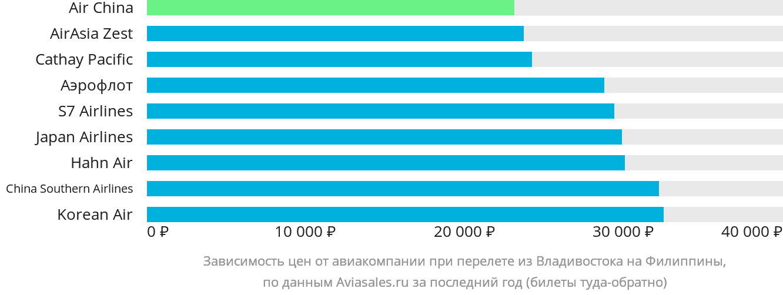 Динамика цен в зависимости от авиакомпании, совершающей перелет из Владивостока на Филиппины