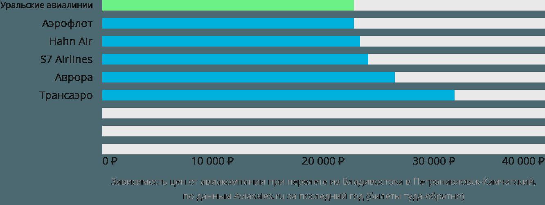Динамика цен в зависимости от авиакомпании, совершающей перелет из Владивостока в Петропавловск-Камчатский
