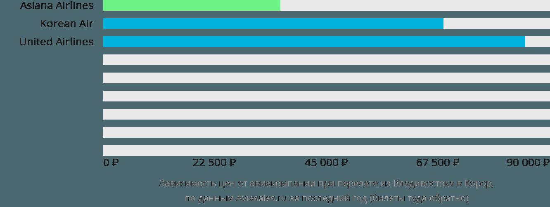 Динамика цен в зависимости от авиакомпании, совершающей перелет из Владивостока в Корор