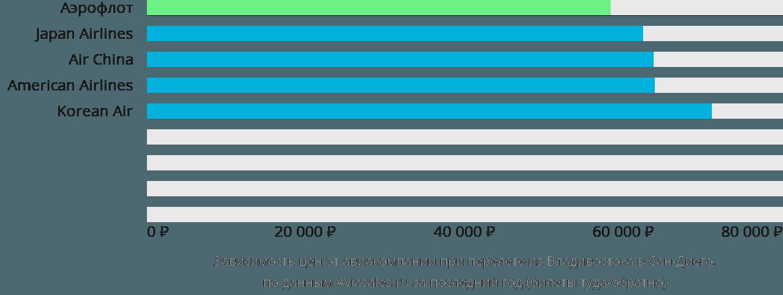 Динамика цен в зависимости от авиакомпании, совершающей перелет из Владивостока в Сан-Диего