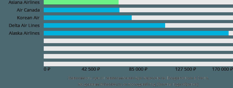 Динамика цен в зависимости от авиакомпании, совершающей перелет из Владивостока в Сиэтл