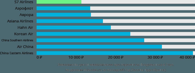 Динамика цен в зависимости от авиакомпании, совершающей перелет из Владивостока в Сеул
