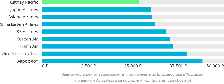Динамика цен в зависимости от авиакомпании, совершающей перелет из Владивостока в Хошимин