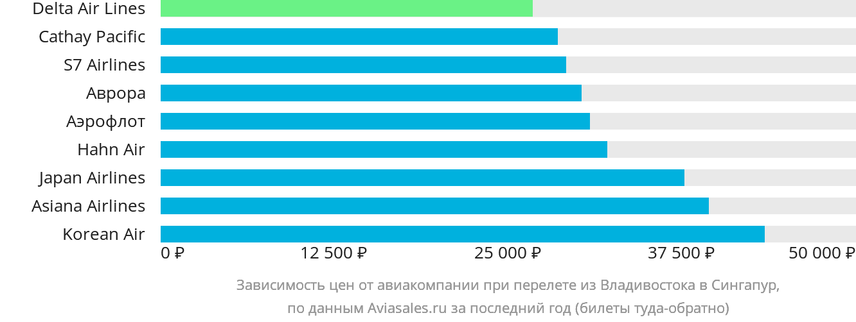 Динамика цен в зависимости от авиакомпании, совершающей перелёт из Владивостока в Сингапур