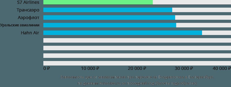 Динамика цен в зависимости от авиакомпании, совершающей перелет из Владивостока в Екатеринбург
