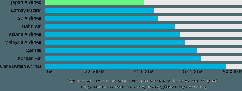 Динамика цен в зависимости от авиакомпании, совершающей перелет из Владивостока в Сидней
