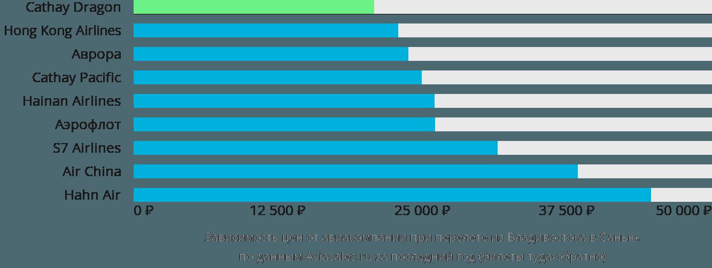 Динамика цен в зависимости от авиакомпании, совершающей перелет из Владивостока в Санью