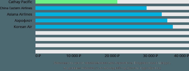 Динамика цен в зависимости от авиакомпании, совершающей перелет из Владивостока в Циндао