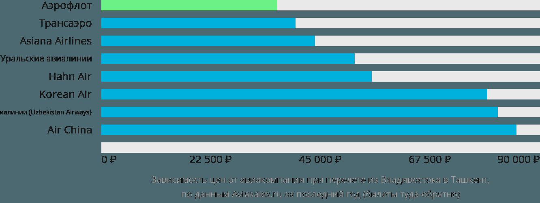 Динамика цен в зависимости от авиакомпании, совершающей перелет из Владивостока в Ташкент