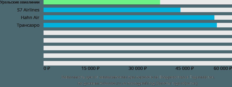 Динамика цен в зависимости от авиакомпании, совершающей перелёт из Владивостока в Таджикистан