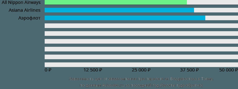 Динамика цен в зависимости от авиакомпании, совершающей перелет из Владивостока в Тояму