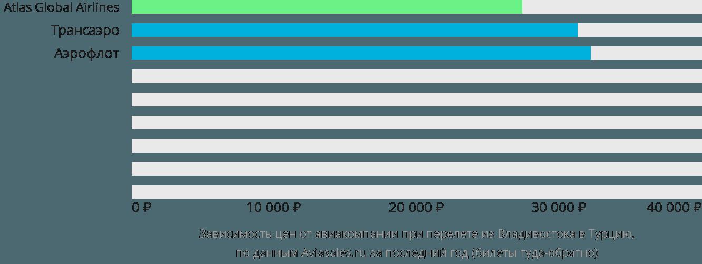 Динамика цен в зависимости от авиакомпании, совершающей перелет из Владивостока в Турцию