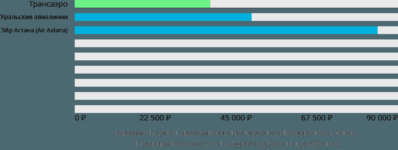 Динамика цен в зависимости от авиакомпании, совершающей перелет из Владивостока в Астану