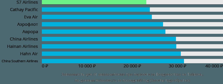 Динамика цен в зависимости от авиакомпании, совершающей перелёт из Владивостока на Тайвань