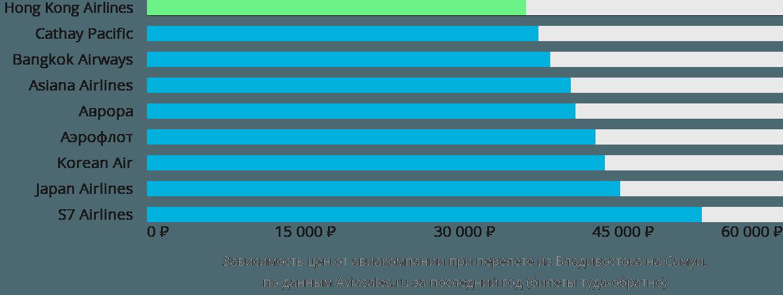 Динамика цен в зависимости от авиакомпании, совершающей перелет из Владивостока на Самуи