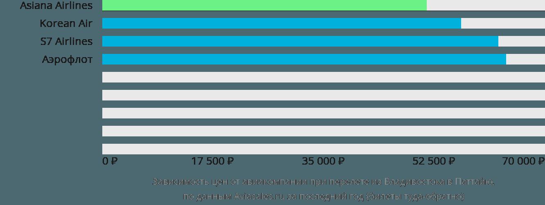 Динамика цен в зависимости от авиакомпании, совершающей перелет из Владивостока в Паттайю