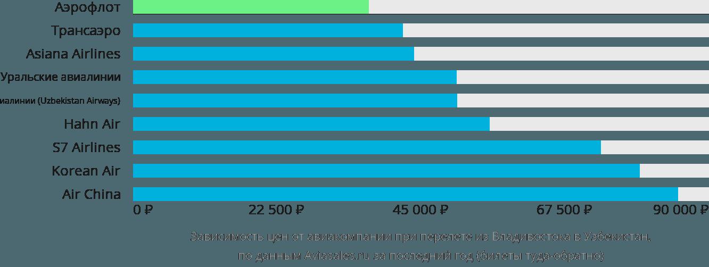 Динамика цен в зависимости от авиакомпании, совершающей перелет из Владивостока в Узбекистан