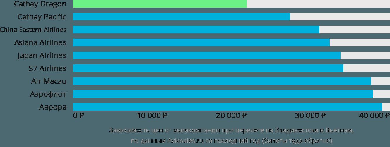 Динамика цен в зависимости от авиакомпании, совершающей перелёт из Владивостока в Вьетнам