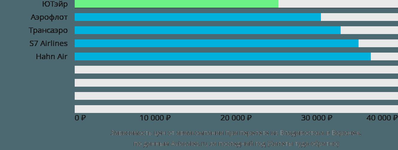 Динамика цен в зависимости от авиакомпании, совершающей перелет из Владивостока в Воронеж