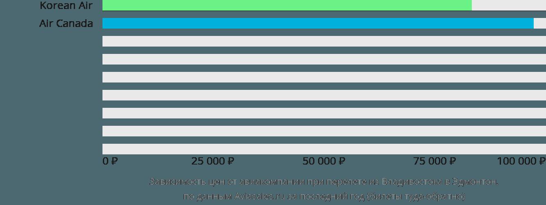 Динамика цен в зависимости от авиакомпании, совершающей перелет из Владивостока в Эдмонтон