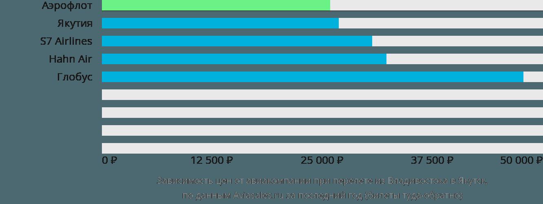 Динамика цен в зависимости от авиакомпании, совершающей перелет из Владивостока в Якутск