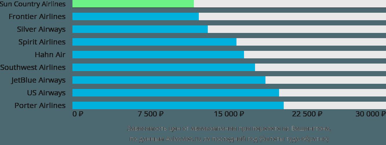 Динамика цен в зависимости от авиакомпании, совершающей перелет из Вашингтона