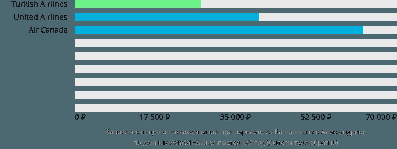 Динамика цен в зависимости от авиакомпании, совершающей перелет из Вашингтона в Александрию