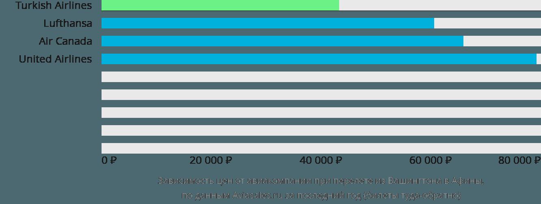 Динамика цен в зависимости от авиакомпании, совершающей перелет из Вашингтона в Афины