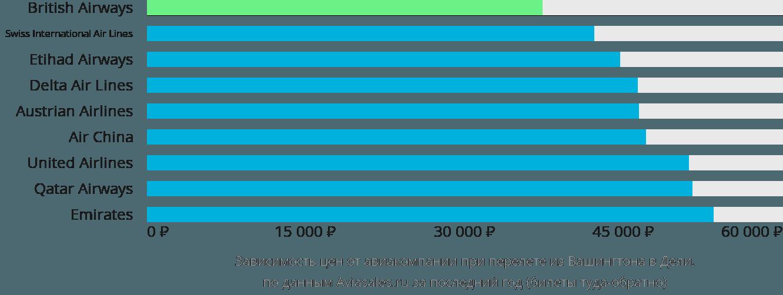 Динамика цен в зависимости от авиакомпании, совершающей перелет из Вашингтона в Дели