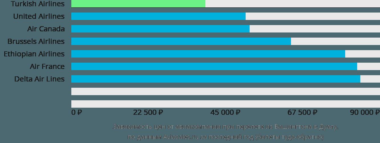 Динамика цен в зависимости от авиакомпании, совершающей перелет из Вашингтона в Дуалу