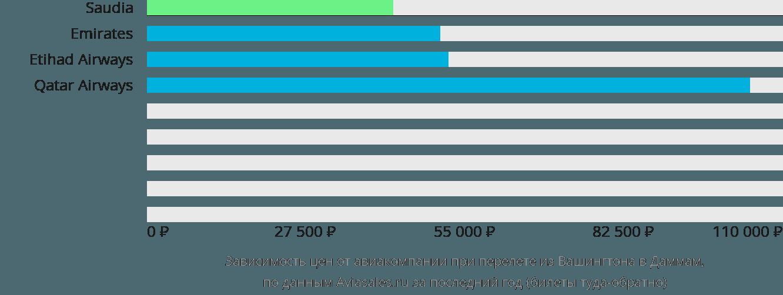 Динамика цен в зависимости от авиакомпании, совершающей перелет из Вашингтона в Даммам