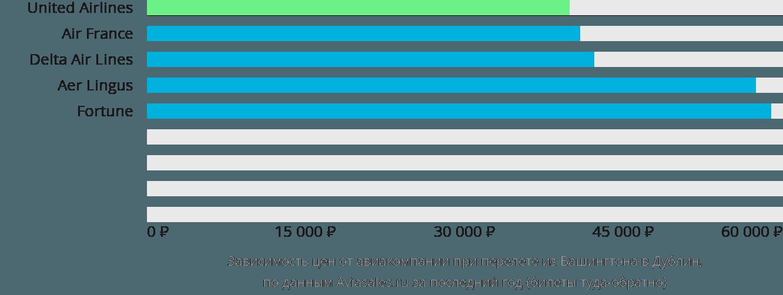 Динамика цен в зависимости от авиакомпании, совершающей перелет из Вашингтона в Дублин
