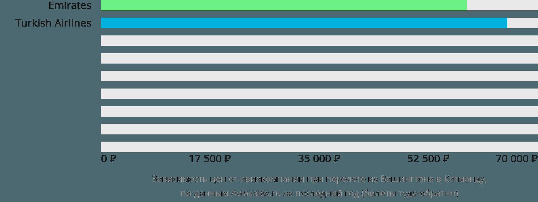 Динамика цен в зависимости от авиакомпании, совершающей перелет из Вашингтона в Катманду