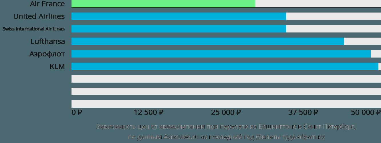 Динамика цен в зависимости от авиакомпании, совершающей перелет из Вашингтона в Санкт-Петербург