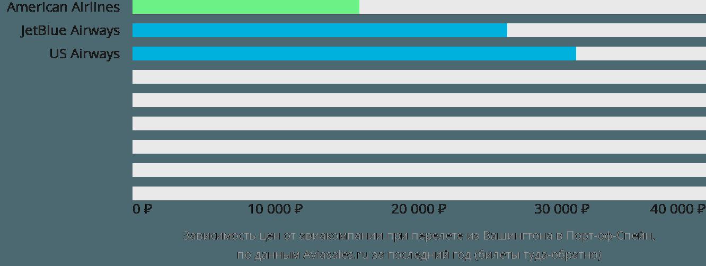 Динамика цен в зависимости от авиакомпании, совершающей перелет из Вашингтона в Порт-оф-Спейн