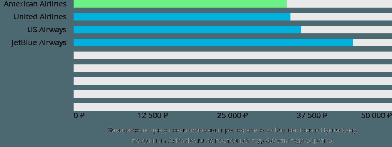 Динамика цен в зависимости от авиакомпании, совершающей перелет из Вашингтона в Пунта-Кану