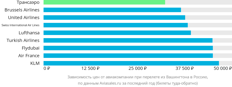 Динамика цен в зависимости от авиакомпании, совершающей перелёт из Вашингтона в Россию