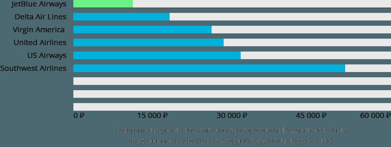 Динамика цен в зависимости от авиакомпании, совершающей перелет из Вашингтона в Сиэтл