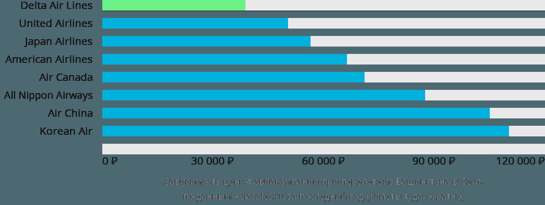 Динамика цен в зависимости от авиакомпании, совершающей перелет из Вашингтона в Сеул