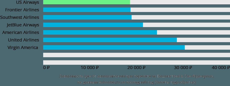 Динамика цен в зависимости от авиакомпании, совершающей перелет из Вашингтона в Сан-Франциско
