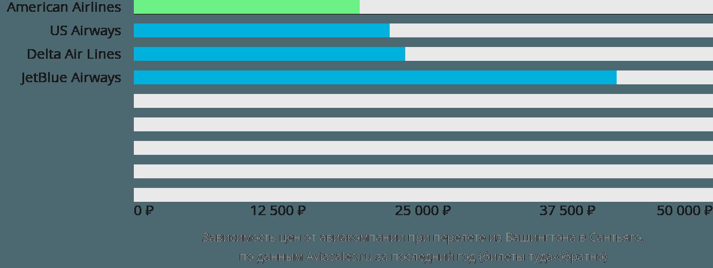 Динамика цен в зависимости от авиакомпании, совершающей перелет из Вашингтона в Сантьяго