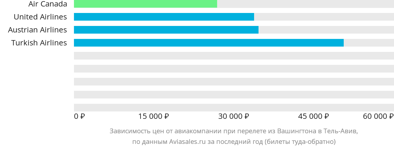 Динамика цен в зависимости от авиакомпании, совершающей перелет из Вашингтона в Тель-Авив