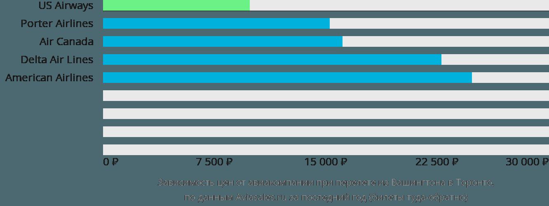 Динамика цен в зависимости от авиакомпании, совершающей перелет из Вашингтона в Торонто