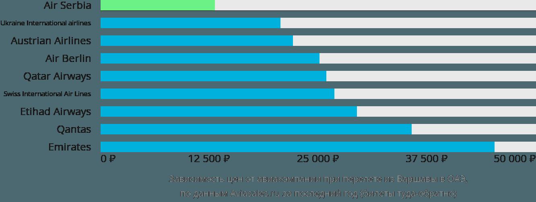 Динамика цен в зависимости от авиакомпании, совершающей перелет из Варшавы в ОАЭ